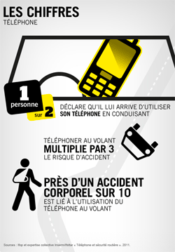 telephone au volant mortel